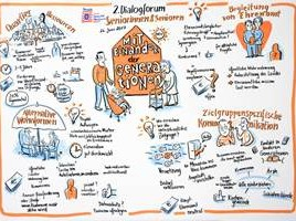 Graphic-Recording-DF2-MiteinanderGenerationen